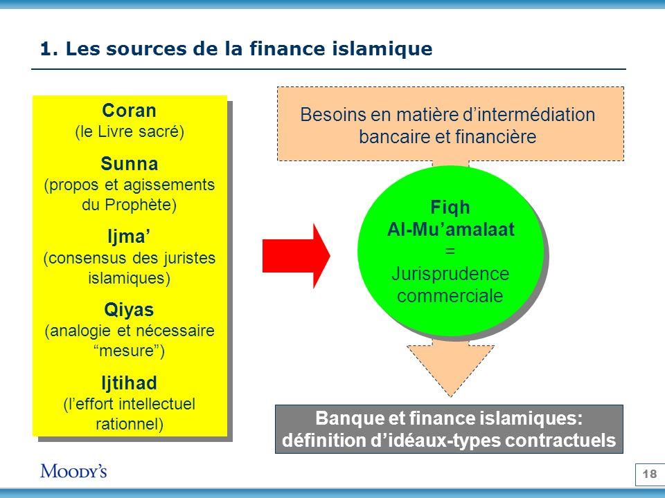 18 1. Les sources de la finance islamique Coran (le Livre sacré) Sunna (propos et agissements du Prophète) Ijma (consensus des juristes islamiques) Qi