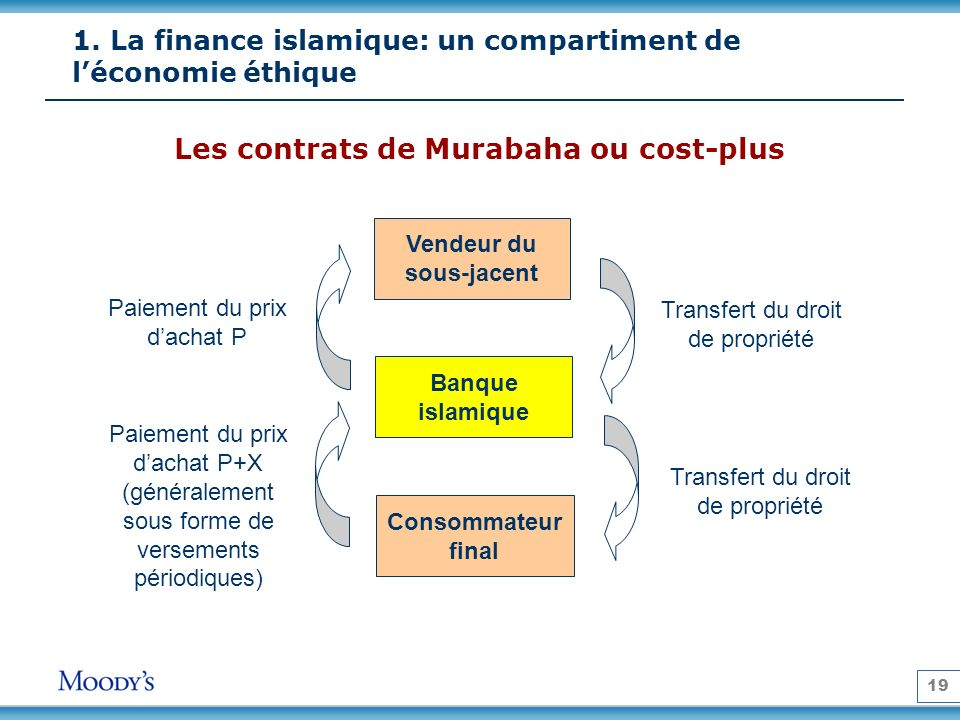 19 Vendeur du sous-jacent Banque islamique Consommateur final Transfert du droit de propriété Paiement du prix dachat P Paiement du prix dachat P+X (g