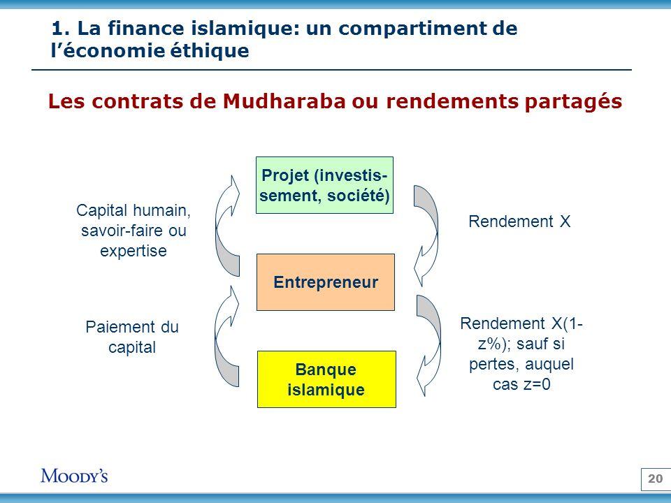 20 Les contrats de Mudharaba ou rendements partagés Projet (investis- sement, société) Entrepreneur Banque islamique Rendement X Rendement X(1- z%); sauf si pertes, auquel cas z=0 Capital humain, savoir-faire ou expertise Paiement du capital 1.