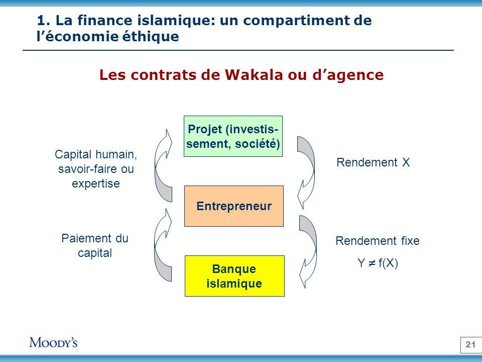 21 Les contrats de Wakala ou dagence Projet (investis- sement, société) Entrepreneur Banque islamique Rendement X Rendement fixe Y f(X) Capital humain, savoir-faire ou expertise Paiement du capital 1.