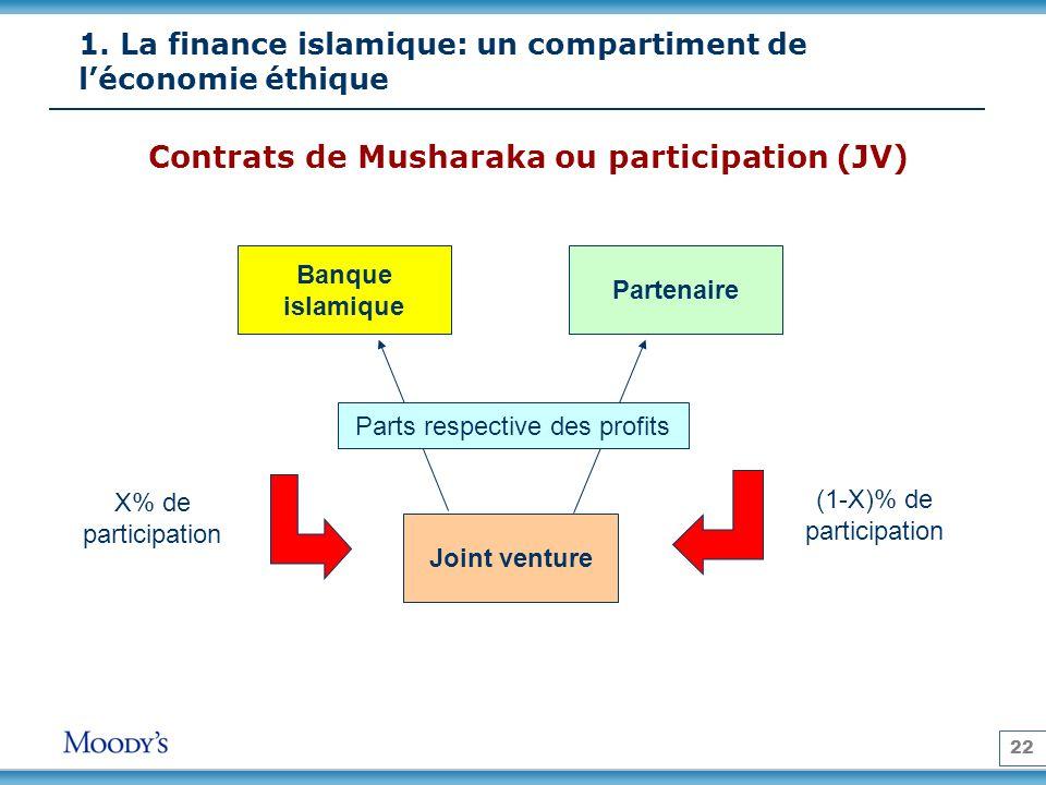 22 Contrats de Musharaka ou participation (JV) Banque islamique Joint venture Partenaire X% de participation (1-X)% de participation Parts respective des profits 1.