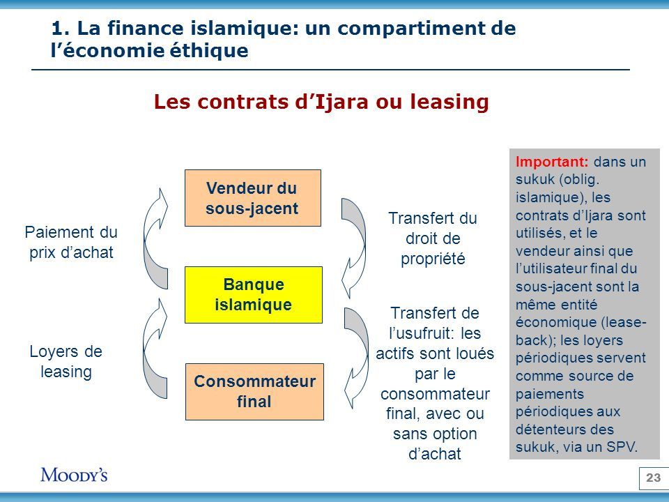 23 Les contrats dIjara ou leasing Vendeur du sous-jacent Banque islamique Consommateur final Transfert du droit de propriété Transfert de lusufruit: l