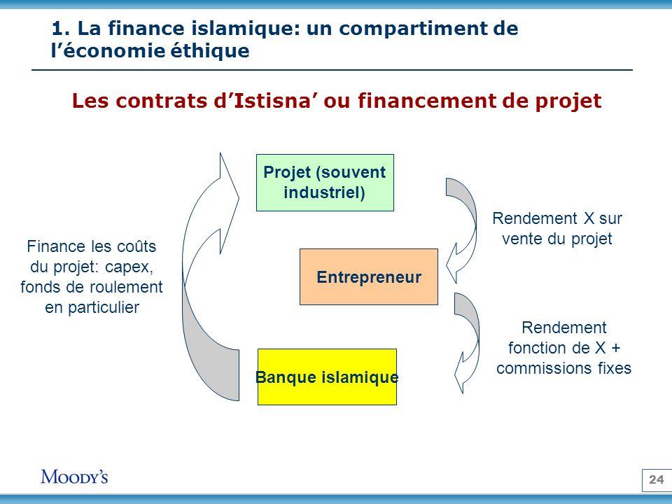 24 Les contrats dIstisna ou financement de projet Projet (souvent industriel) Entrepreneur Banque islamique Rendement X sur vente du projet Rendement fonction de X + commissions fixes Finance les coûts du projet: capex, fonds de roulement en particulier 1.