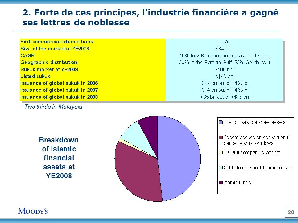 28 2. Forte de ces principes, lindustrie financière a gagné ses lettres de noblesse Breakdown of Islamic financial assets at YE2008 * Two thirds in Ma