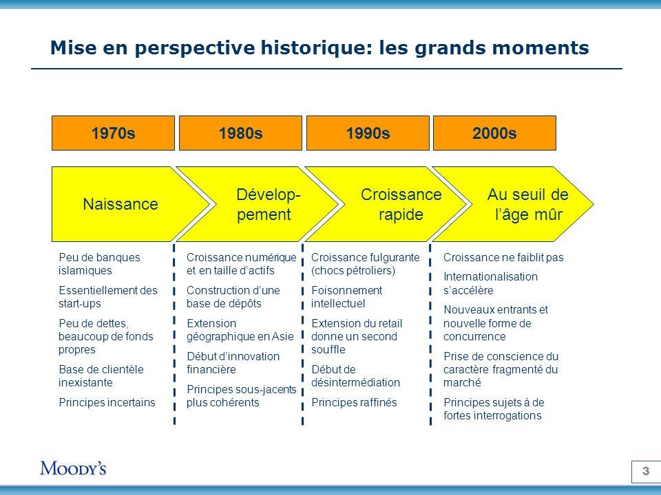 3 Mise en perspective historique: les grands moments 1970s1980s1990s2000s Naissance Dévelop- pement Croissance rapide Au seuil de lâge mûr Peu de banq