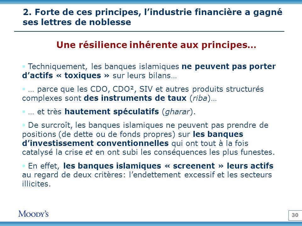 30 2. Forte de ces principes, lindustrie financière a gagné ses lettres de noblesse Techniquement, les banques islamiques ne peuvent pas porter dactif