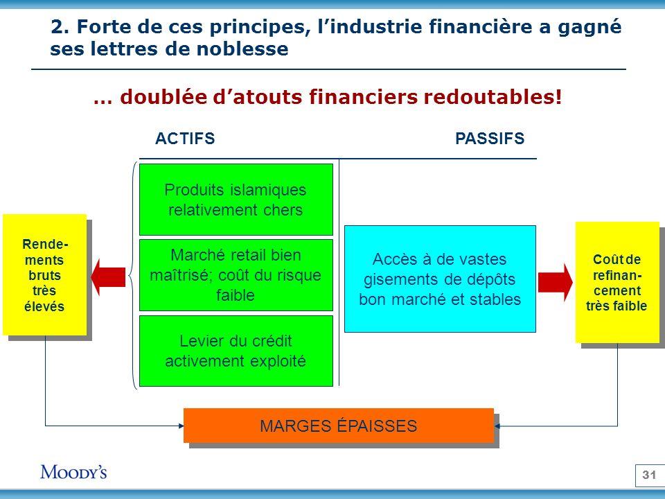 31 2. Forte de ces principes, lindustrie financière a gagné ses lettres de noblesse ACTIFSPASSIFS Accès à de vastes gisements de dépôts bon marché et