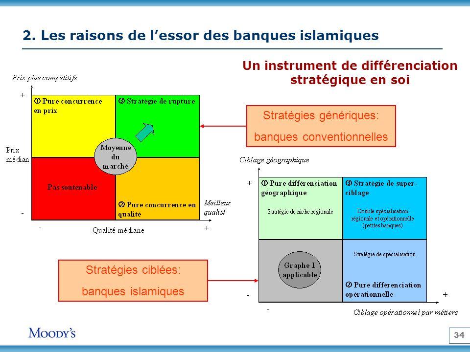 34 2. Les raisons de lessor des banques islamiques Un instrument de différenciation stratégique en soi Stratégies génériques: banques conventionnelles