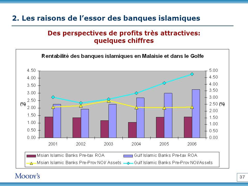 37 2. Les raisons de lessor des banques islamiques Des perspectives de profits très attractives: quelques chiffres