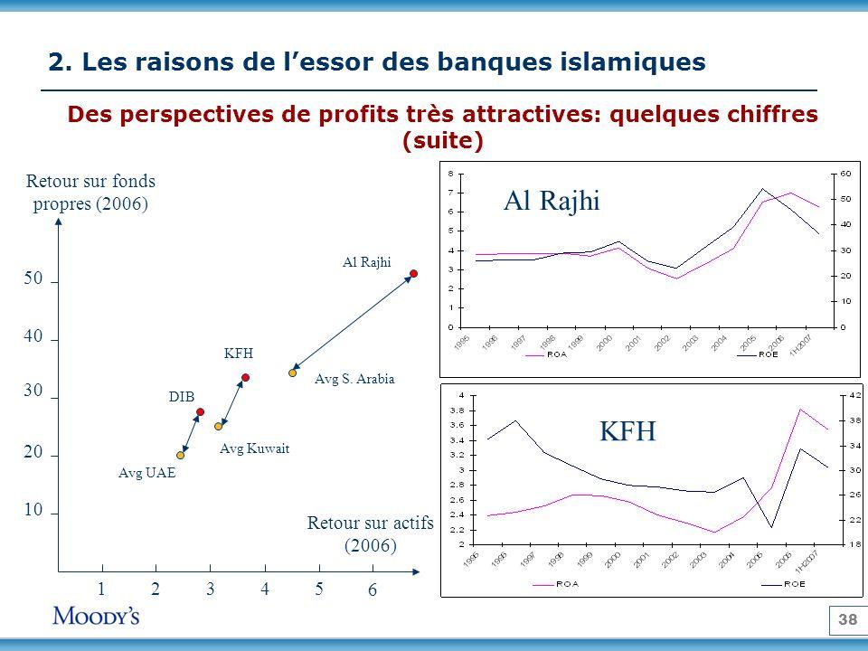 38 Retour sur actifs (2006) Retour sur fonds propres (2006) 12345 10 20 30 40 50 Al Rajhi KFH Avg Kuwait Avg S. Arabia DIB Avg UAE Al Rajhi Des perspe