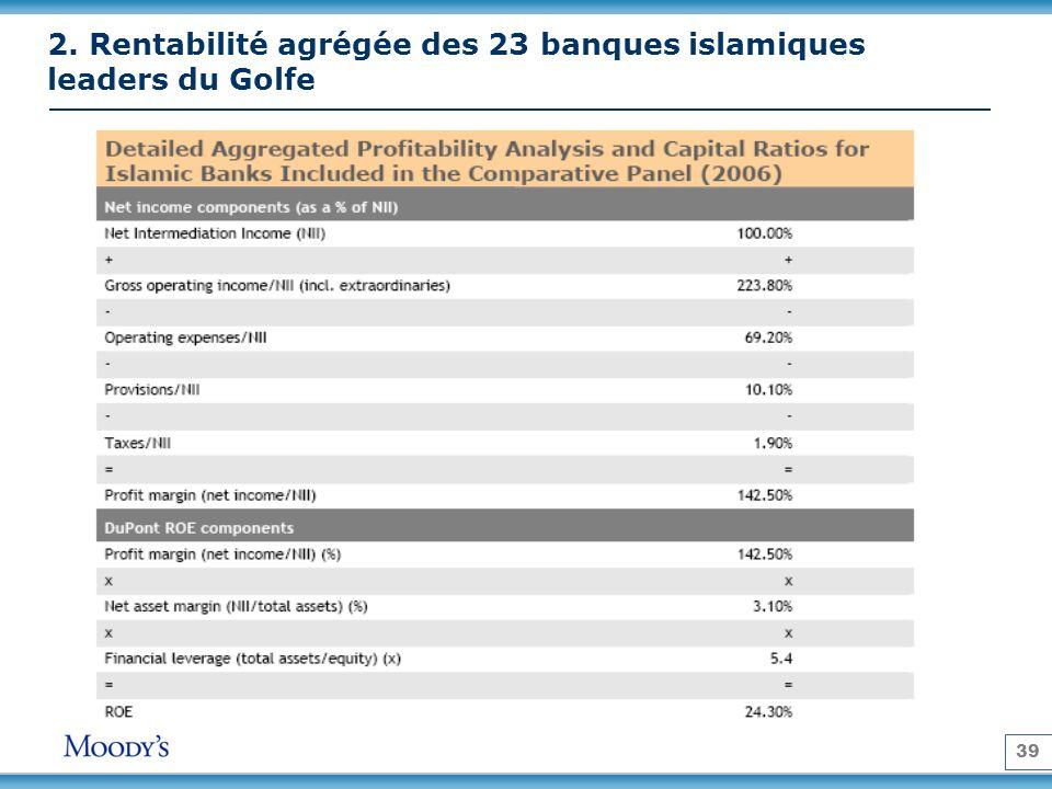 39 2. Rentabilité agrégée des 23 banques islamiques leaders du Golfe