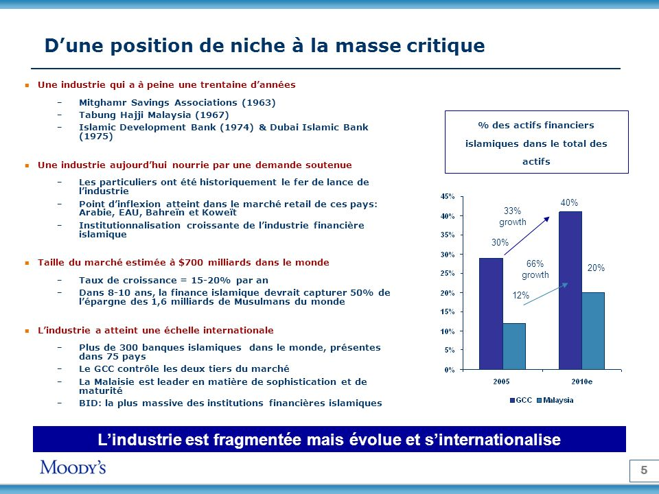 5 Dune position de niche à la masse critique Lindustrie est fragmentée mais évolue et sinternationalise 66% growth 33% growth % des actifs financiers
