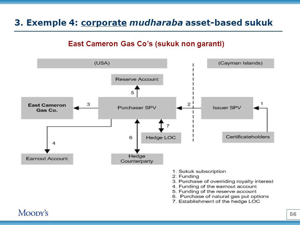 56 East Cameron Gas Cos (sukuk non garanti) 3. Exemple 4: corporate mudharaba asset-based sukuk