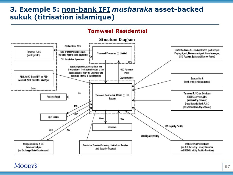 57 3. Exemple 5: non-bank IFI musharaka asset-backed sukuk (titrisation islamique) Tamweel Residential