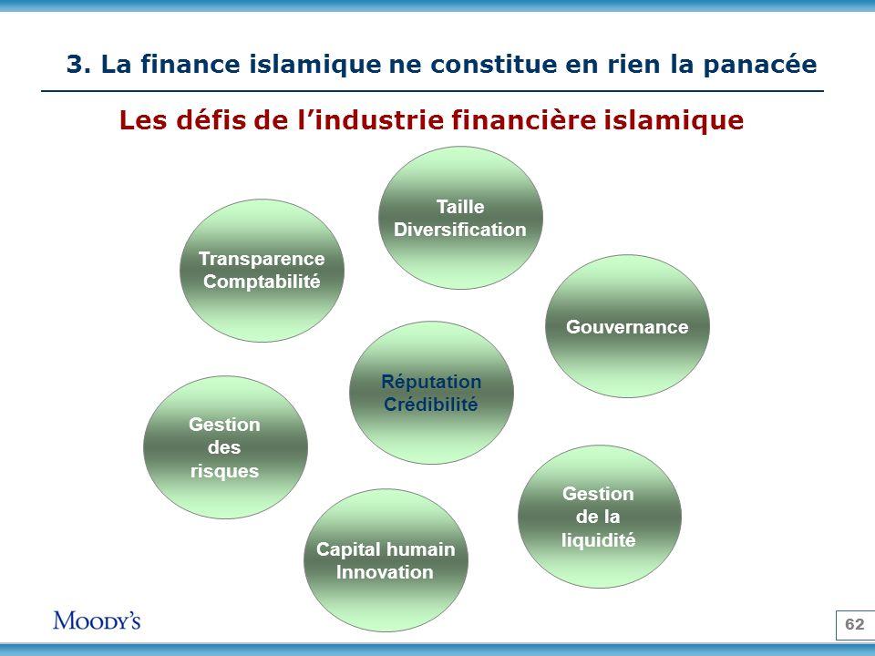 62 3. La finance islamique ne constitue en rien la panacée Les défis de lindustrie financière islamique Transparence Comptabilité Gouvernance Gestion