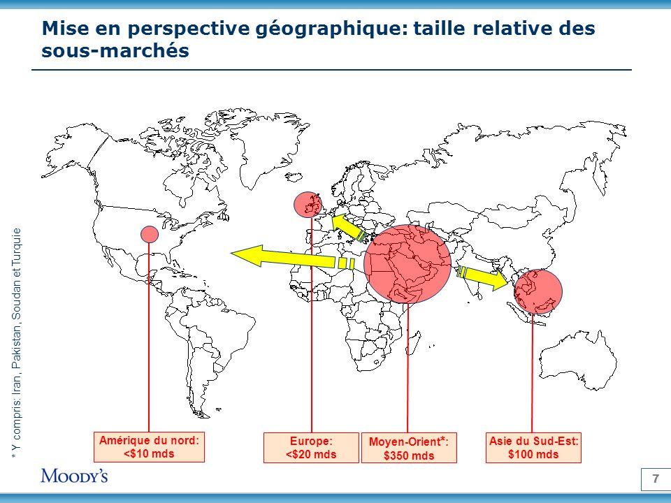 7 Mise en perspective géographique: taille relative des sous-marchés Moyen-Orient * : $350 mds Europe: <$20 mds Asie du Sud-Est: $100 mds Amérique du nord: <$10 mds * Y compris: Iran, Pakistan, Soudan et Turquie