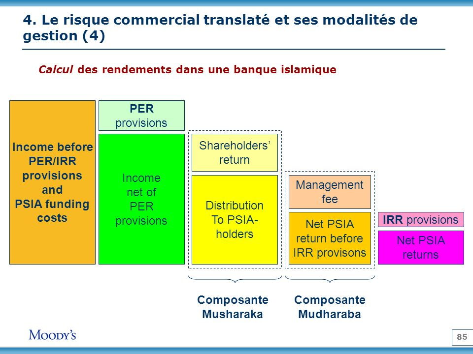 85 Calcul des rendements dans une banque islamique Income before PER/IRR provisions and PSIA funding costs Income net of PER provisions PER provisions