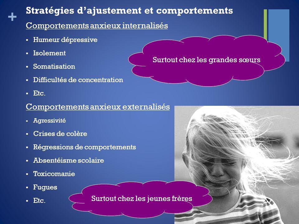 + Stratégies dajustement et comportements Comportements anxieux internalisés Humeur dépressive Isolement Somatisation Difficultés de concentration Etc