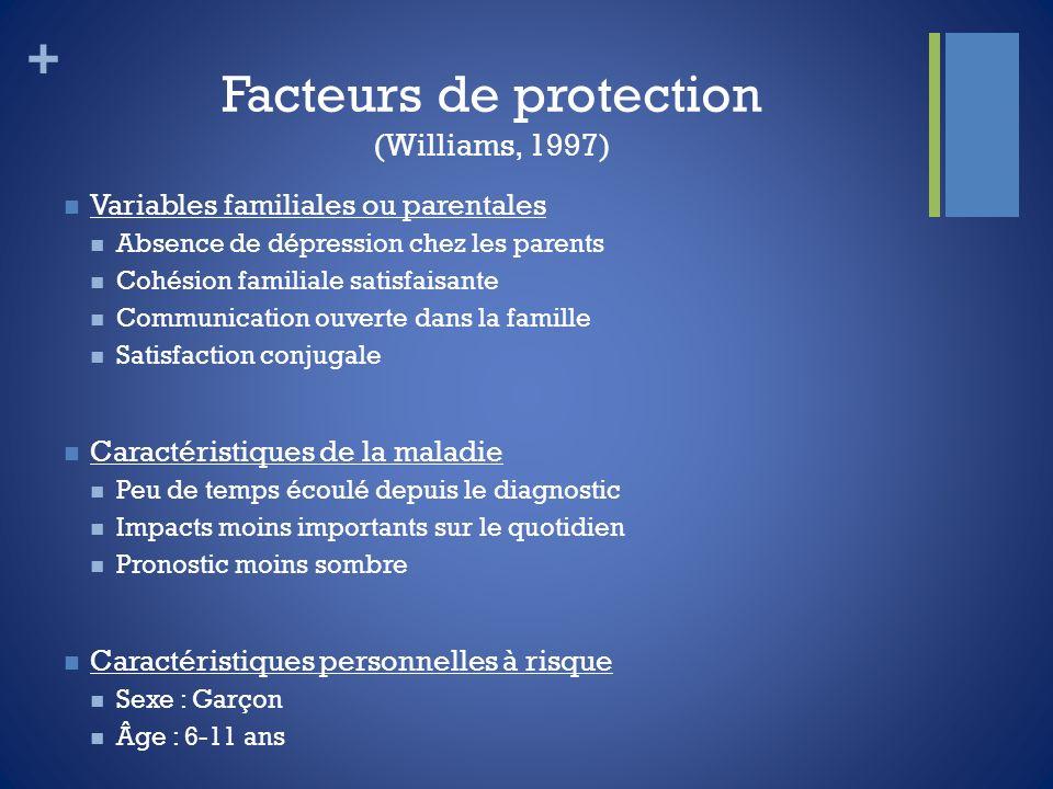 + Facteurs de protection (Williams, 1997) Variables familiales ou parentales Absence de dépression chez les parents Cohésion familiale satisfaisante C