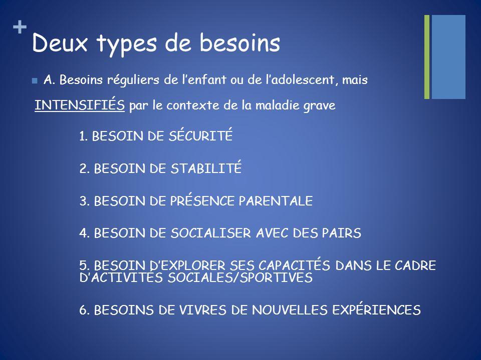 + Deux types de besoins A. Besoins réguliers de lenfant ou de ladolescent, mais INTENSIFIÉS par le contexte de la maladie grave 1. BESOIN DE SÉCURITÉ
