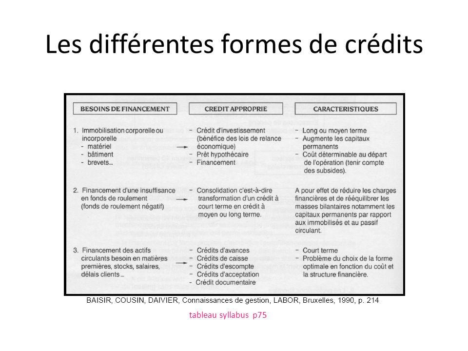 Les différentes formes de crédits tableau syllabus p75