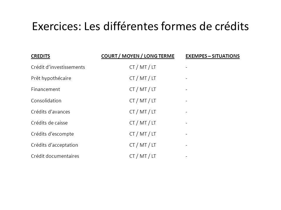 Exercices: Les différentes formes de crédits CREDITSCOURT / MOYEN / LONG TERMEEXEMPES – SITUATIONS Crédit dinvestissements CT / MT / LT - Prêt hypothécaireCT / MT / LT - FinancementCT / MT / LT - ConsolidationCT / MT / LT - Crédits davancesCT / MT / LT - Crédits de caisseCT / MT / LT - Crédits descompteCT / MT / LT - Crédits dacceptationCT / MT / LT - Crédit documentairesCT / MT / LT -