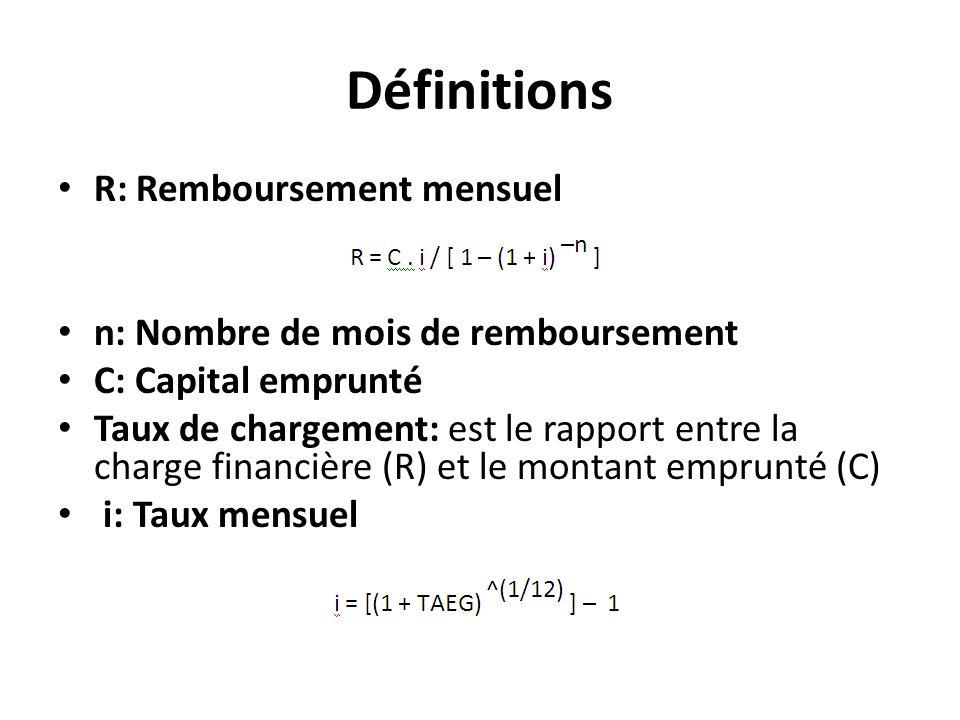 Définitions R: Remboursement mensuel n: Nombre de mois de remboursement C: Capital emprunté Taux de chargement: est le rapport entre la charge financière (R) et le montant emprunté (C) i: Taux mensuel