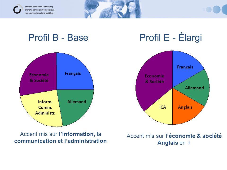 Profil B - BaseProfil E - Élargi Economie & Société Français AllemandInform. Comm. Administr. Economie & Société Français Allemand AnglaisICA Accent m