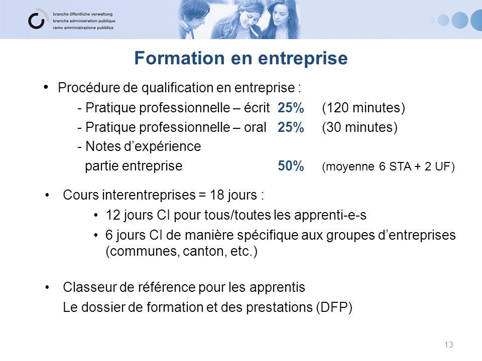 Procédure de qualification en entreprise : - Pratique professionnelle – écrit 25% (120 minutes) - Pratique professionnelle – oral 25% (30 minutes) - N