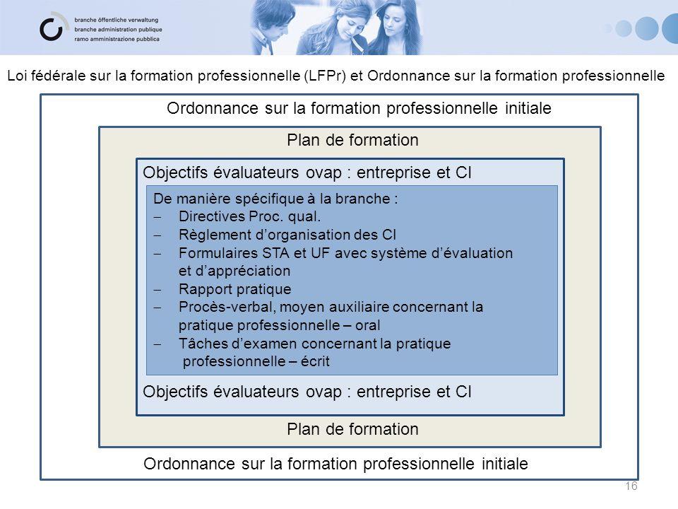 Objectifs évaluateurs ovap : entreprise et CI Plan de formation Ordonnance sur la formation professionnelle initiale De manière spécifique à la branch