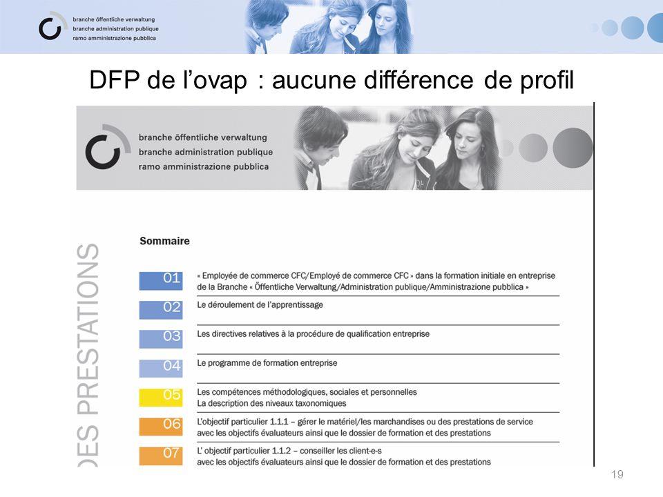 DFP de lovap : aucune différence de profil 19