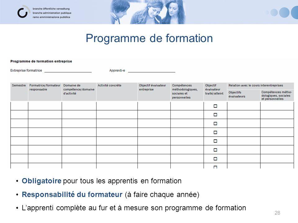 28 Programme de formation Obligatoire pour tous les apprentis en formation Responsabilité du formateur (à faire chaque année) Lapprenti complète au fu