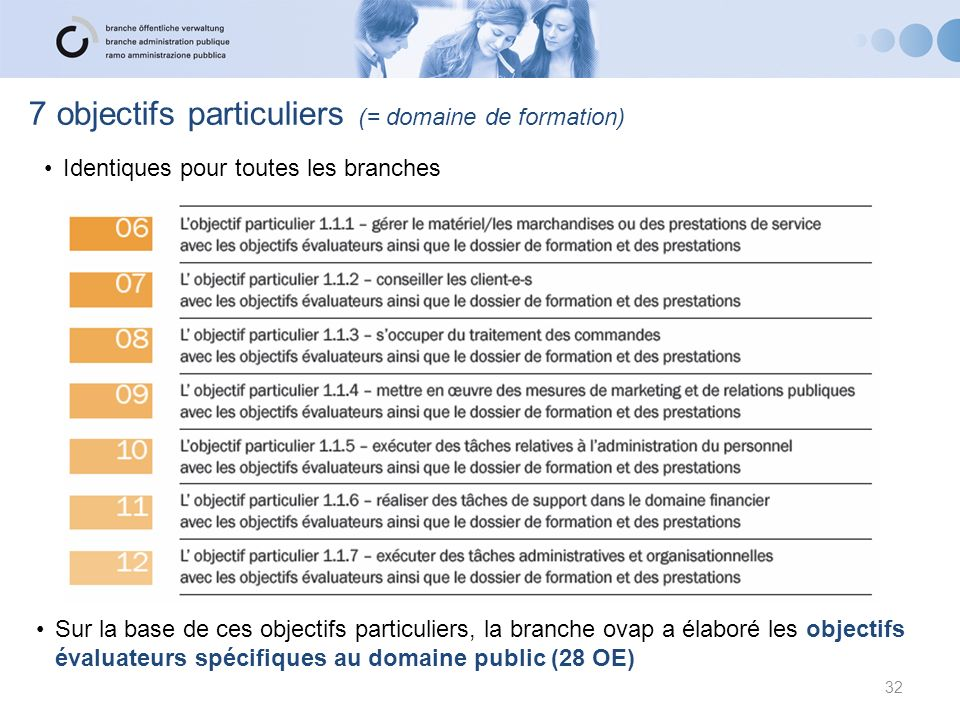 32 Sur la base de ces objectifs particuliers, la branche ovap a élaboré les objectifs évaluateurs spécifiques au domaine public (28 OE) 7 objectifs pa
