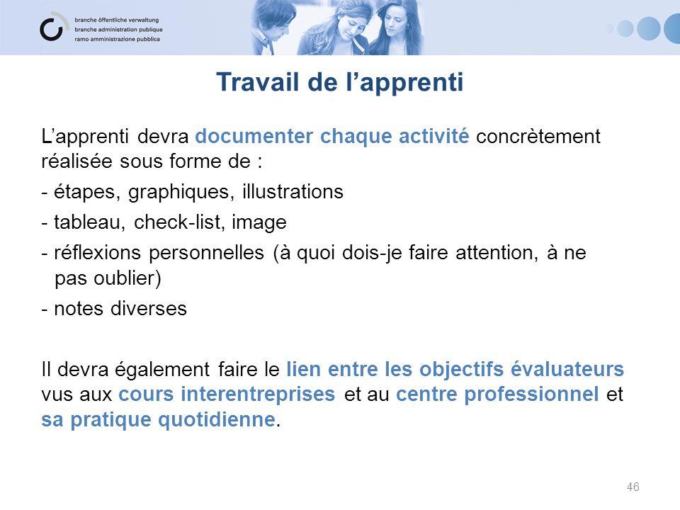 Travail de lapprenti Lapprenti devra documenter chaque activité concrètement réalisée sous forme de : - étapes, graphiques, illustrations - tableau, c