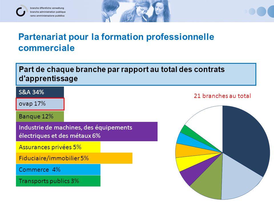 Partenariat pour la formation professionnelle commerciale Part de chaque branche par rapport au total des contrats d'apprentissage S&A 34% ovap 17% Ba