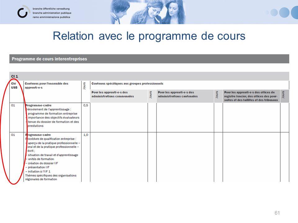 Relation avec le programme de cours 61