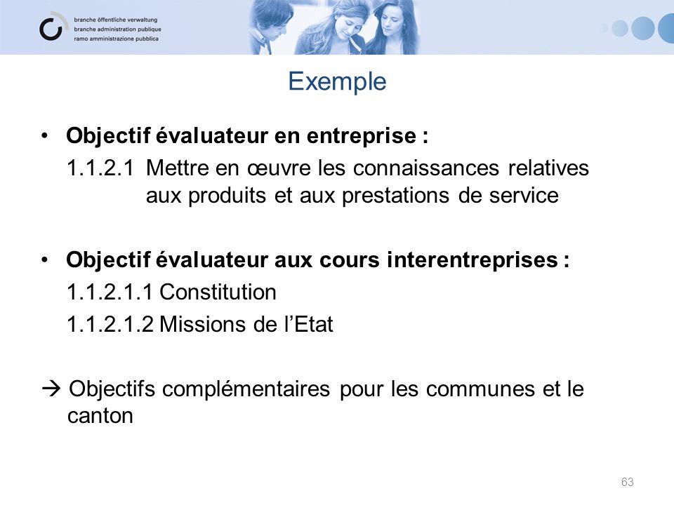 Exemple Objectif évaluateur en entreprise : 1.1.2.1 Mettre en œuvre les connaissances relatives aux produits et aux prestations de service Objectif év