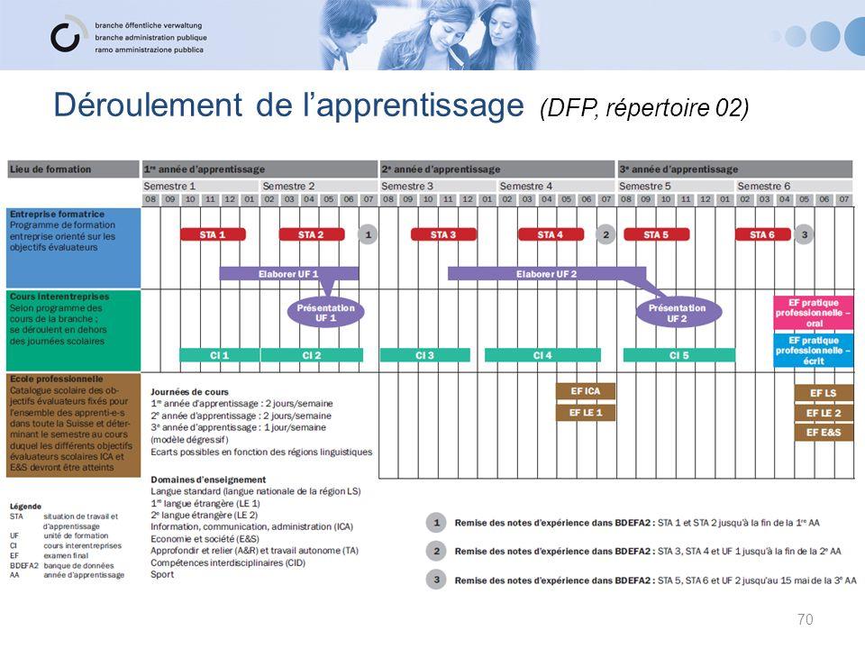 Déroulement de lapprentissage (DFP, répertoire 02) 70