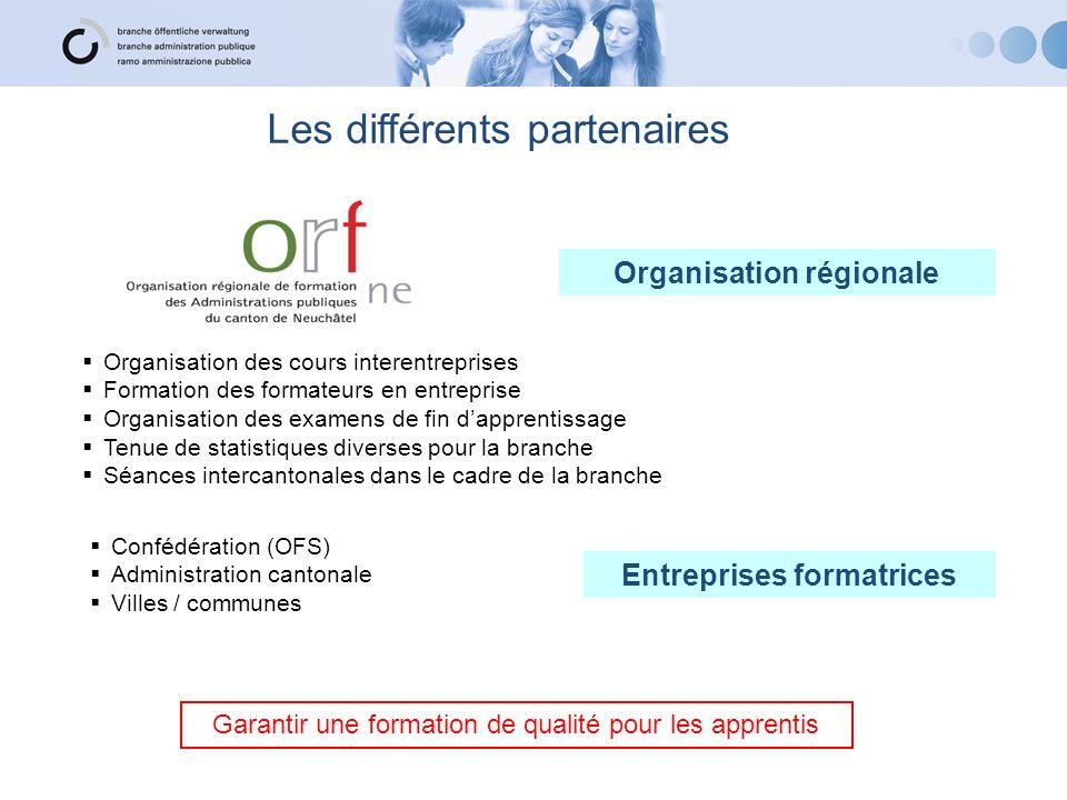 Les différents partenaires Organisation des cours interentreprises Formation des formateurs en entreprise Organisation des examens de fin dapprentissa