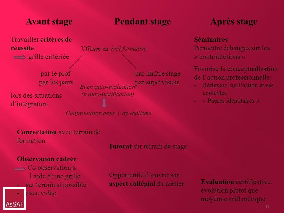 Avant stagePendant stageAprès stage Travailler critères de réussite grille critériée par le prof par les pairs lors des situations dintégration Concer