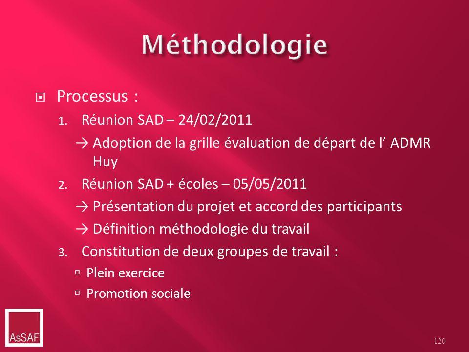 Processus : 1. Réunion SAD – 24/02/2011 Adoption de la grille évaluation de départ de l ADMR Huy 2. Réunion SAD + écoles – 05/05/2011 Présentation du