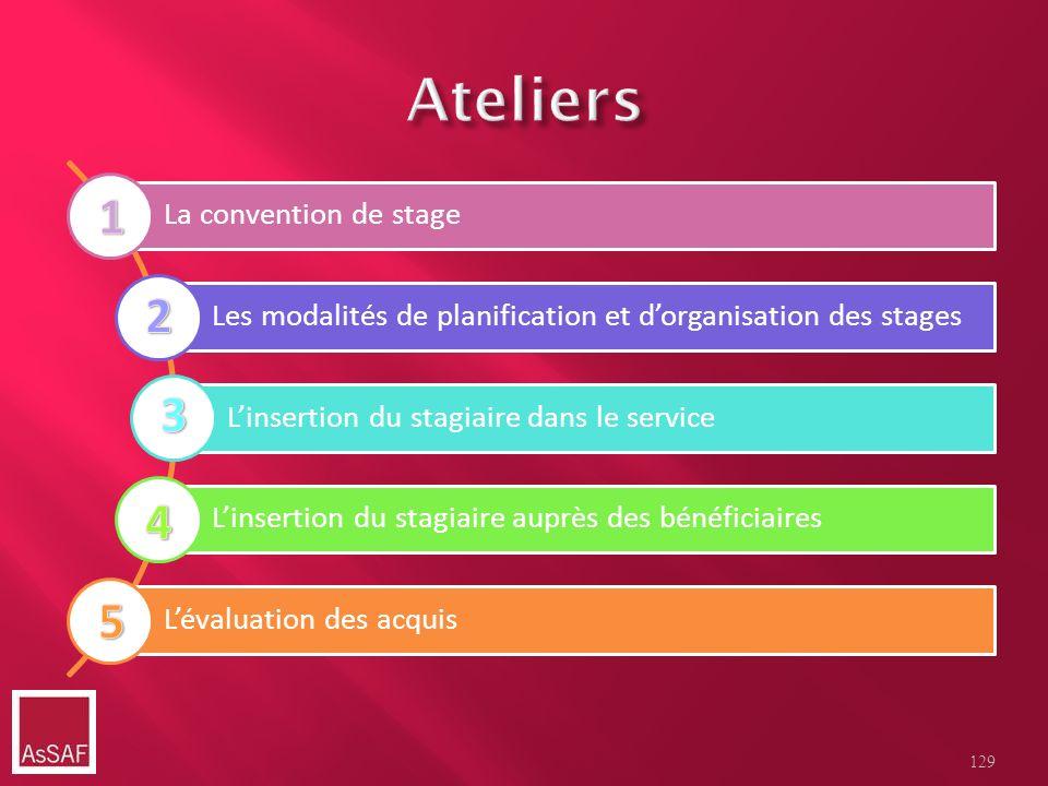 La convention de stage Les modalités de planification et dorganisation des stages Linsertion du stagiaire dans le service Linsertion du stagiaire aupr
