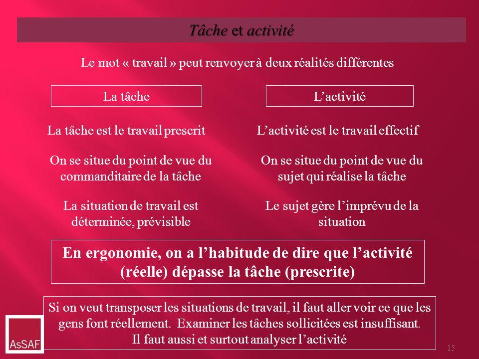 La tâcheLactivité La tâche est le travail prescritLactivité est le travail effectif On se situe du point de vue du commanditaire de la tâche On se sit