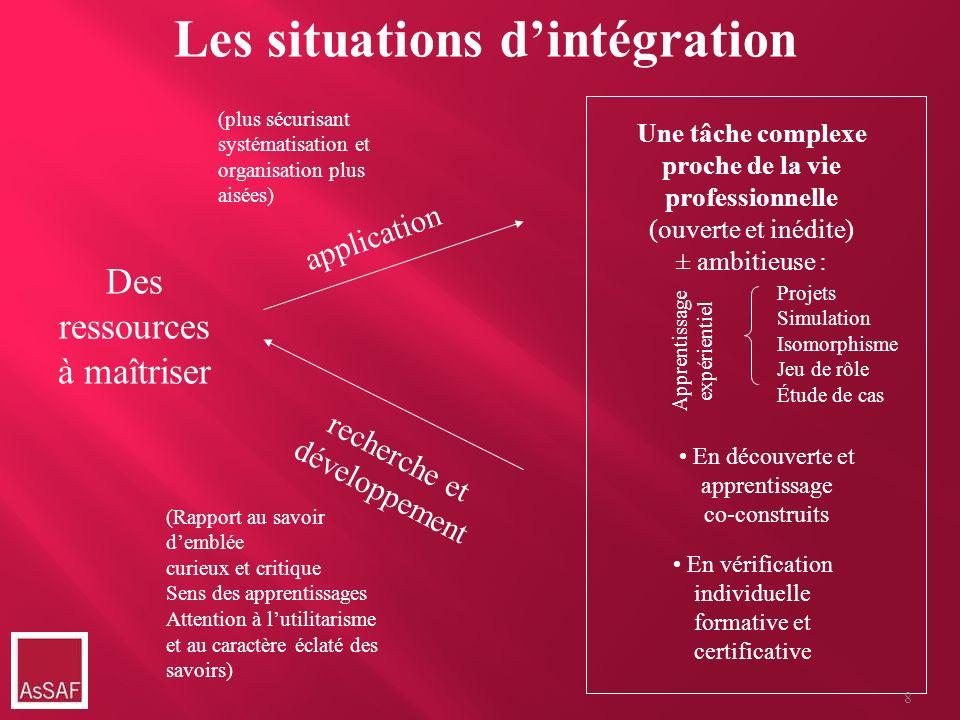 Les situations dintégration Des ressources à maîtriser (plus sécurisant systématisation et organisation plus aisées) application recherche et développ