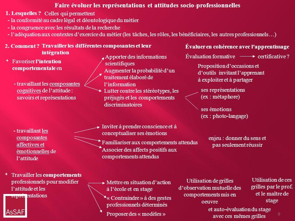 Faire évoluer les représentations et attitudes socio-professionnelles *Travailler les comportements professionnels pour modifier lattitude et les repr