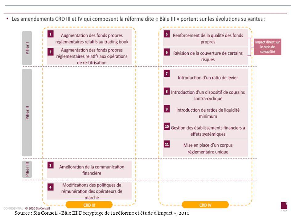 10 Source : Sia Conseil «Bâle III Décryptage de la réforme et étude d'impact », 2010