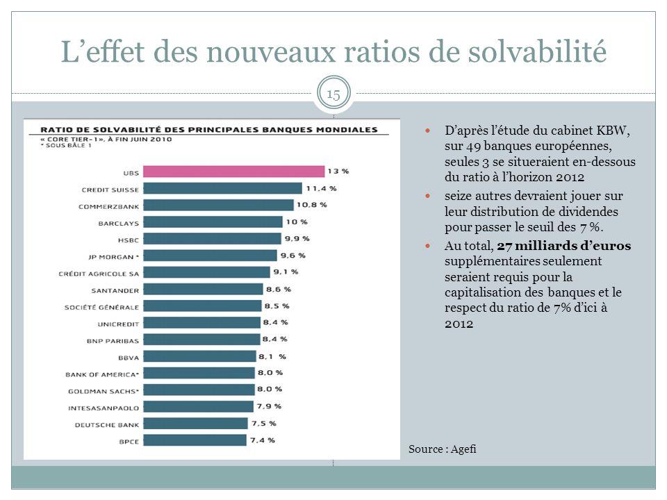 Leffet des nouveaux ratios de solvabilité 15 Daprès létude du cabinet KBW, sur 49 banques européennes, seules 3 se situeraient en-dessous du ratio à l