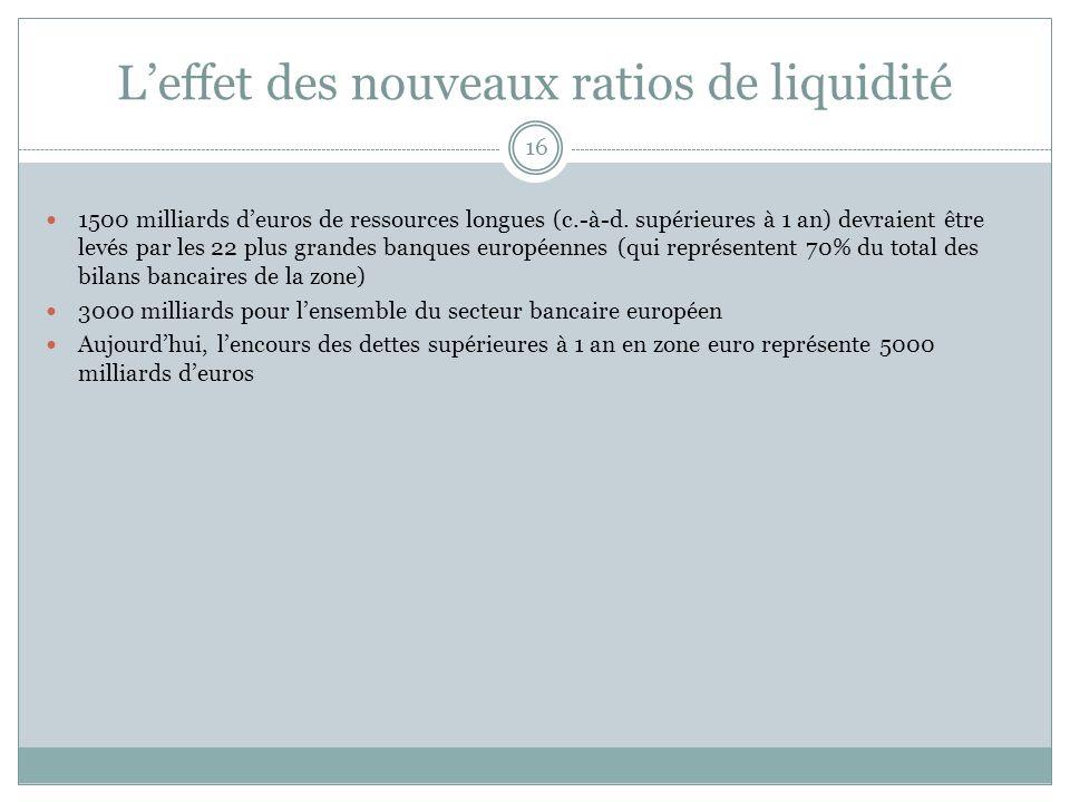 Leffet des nouveaux ratios de liquidité 16 1500 milliards deuros de ressources longues (c.-à-d. supérieures à 1 an) devraient être levés par les 22 pl