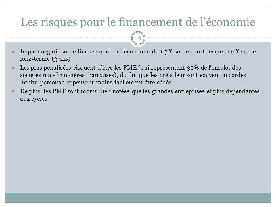 Les risques pour le financement de léconomie 18 Impact négatif sur le financement de léconomie de 1,5% sur le court-terme et 6% sur le long-terme (3 a