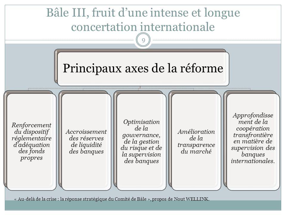 Bâle III, fruit dune intense et longue concertation internationale 9 Principaux axes de la réforme Renforcement du dispositif réglementaire dadéquatio